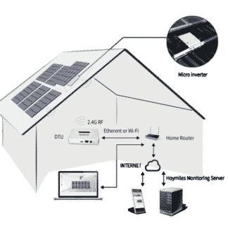 Hoymiles Micro Inverter System diagram